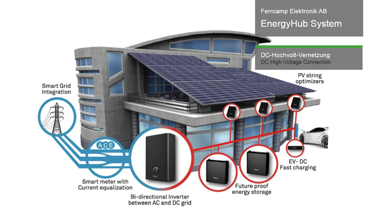 ees award 2016 winner ferroamp elektronik ab energyhub system ees award 2016 winner ferroamp elektronik ab energyhub system