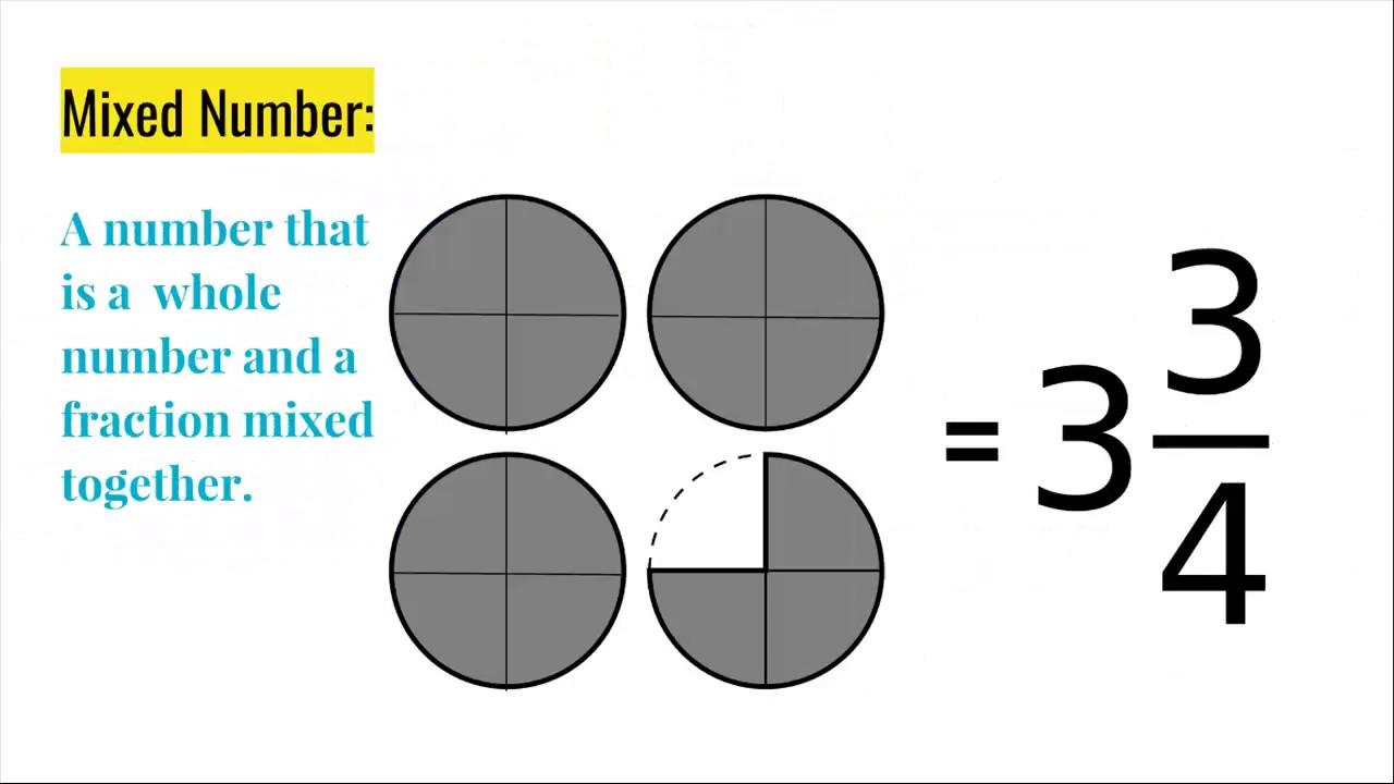 Converting Improper Fractions To Proper Fractions