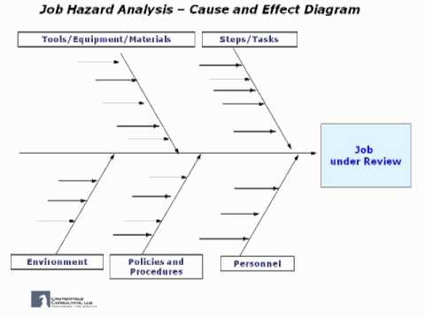 Job hazard analysis use of the cause and effect diagram ccuart Images