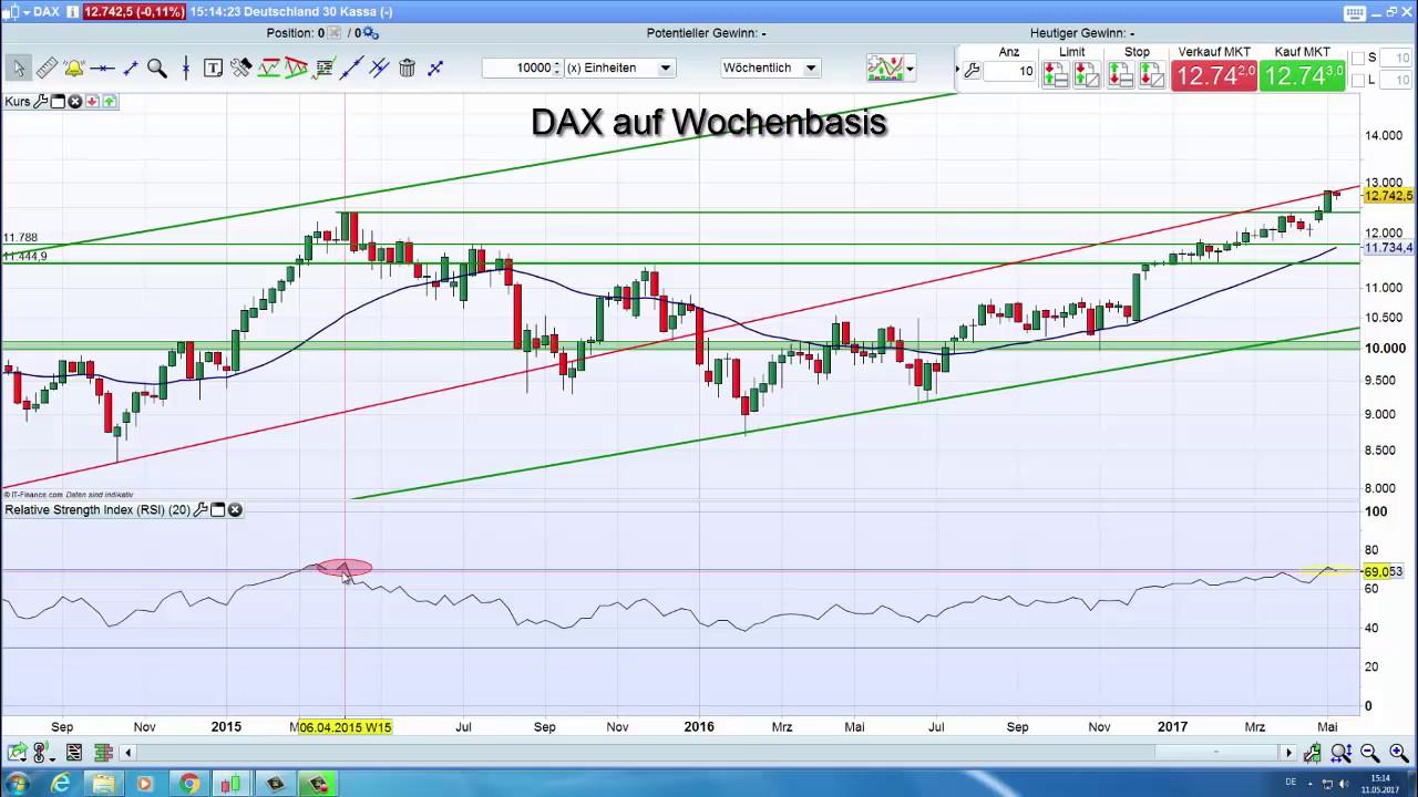 Dax Ig