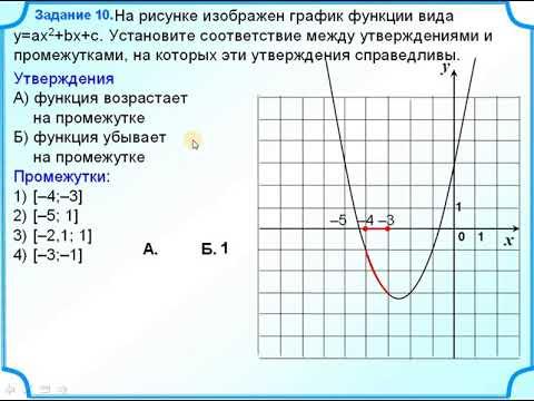 Как понять функция возрастает или убывает по графику