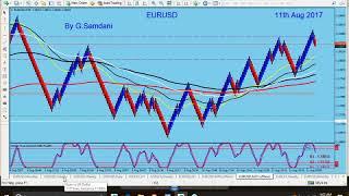 Forex, Weekly Recap. EUR Index, EUR-AUD, EUR-JPY, EUR-USD, USD-JPY, AUD-JPY, GBP-JPY.