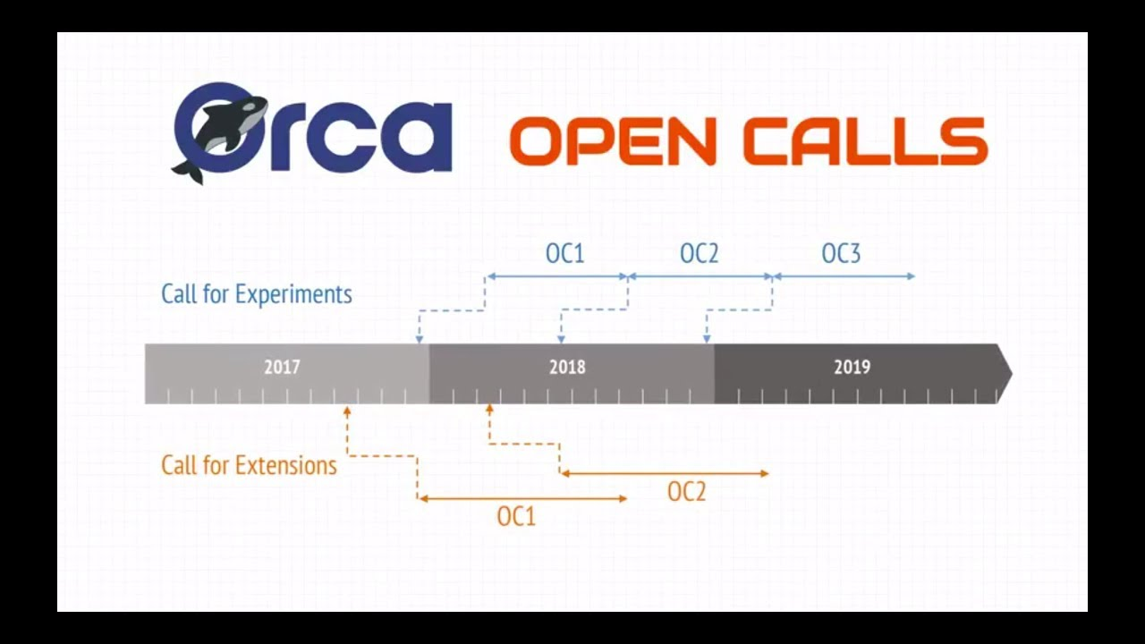 1st ORCA Open Call for Extensions - ORCA Orchestration and