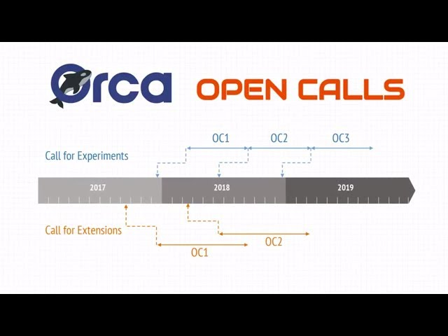 ORCA 1st Open Call for extensions
