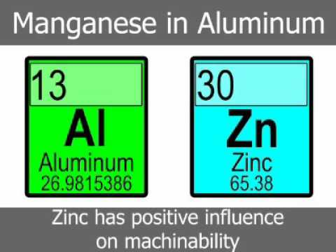 Manganese Content in Aluminum Alloys