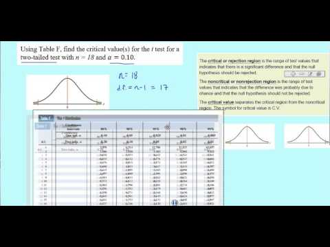 Finding Critical Values Using Table F - TwoTailed - YouTube