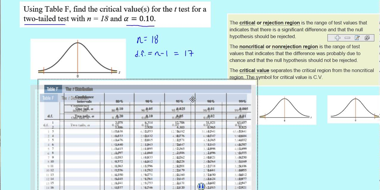 Finding Critical Values Using Table F