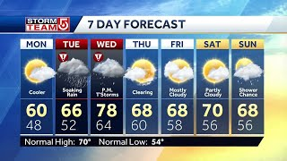 Video: Showers, thunderstorms in forecast