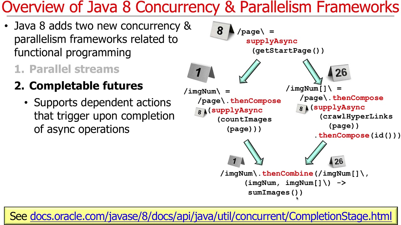 Introduction to java 8 concurrency and parallelism frameworks youtube introduction to java 8 concurrency and parallelism frameworks baditri Gallery