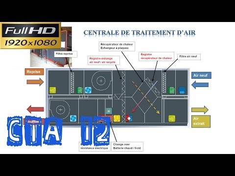 CTA12-Présentation d'une CTA double flux avec change over et récupérateur de chaleur et recyclage