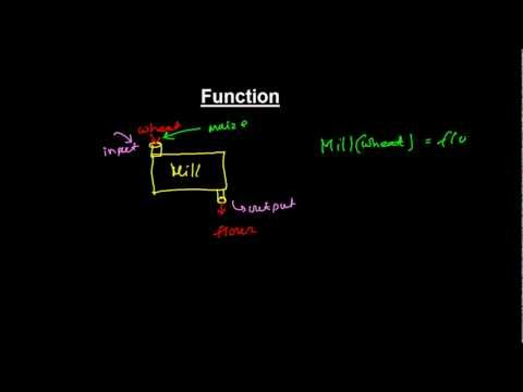 What is Function ? - Concepts of Function in Mathematics (Introduction & Basics)