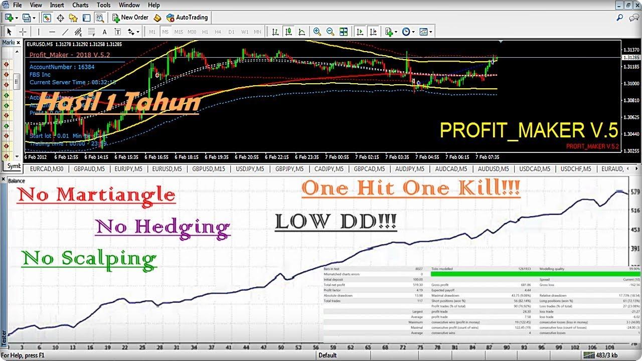 Cek Fakta: Adakah Startegi Trading Pasti Profit, Tanpa Loss + Akurasi 99%?