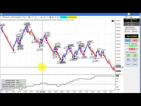 Automated Trading,FDAX,Crude Oil, EMini SP,NQ, ZB Daytrading,Line Break Charts Algorithmic Trading