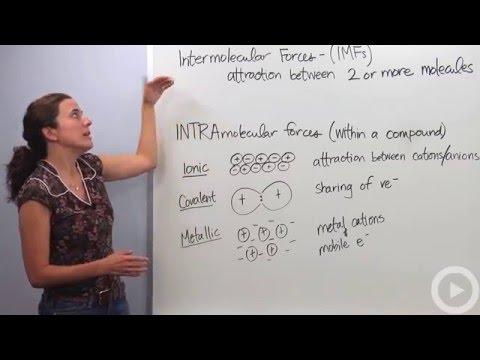 Intermolecular Forces(HD)