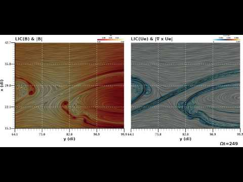 Visualization and Analysis of Coherent Structures in High-temperature Plasmas