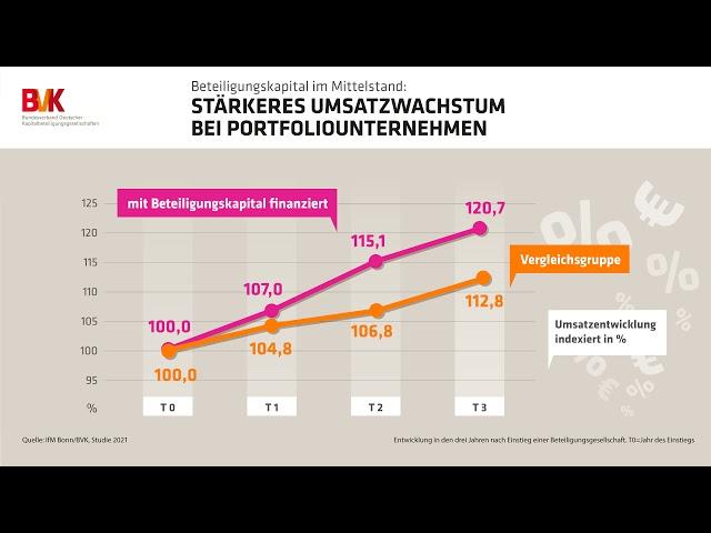 Zahl der Woche: Stärkeres Umsatzwachstum bei Portfoliounternehmen