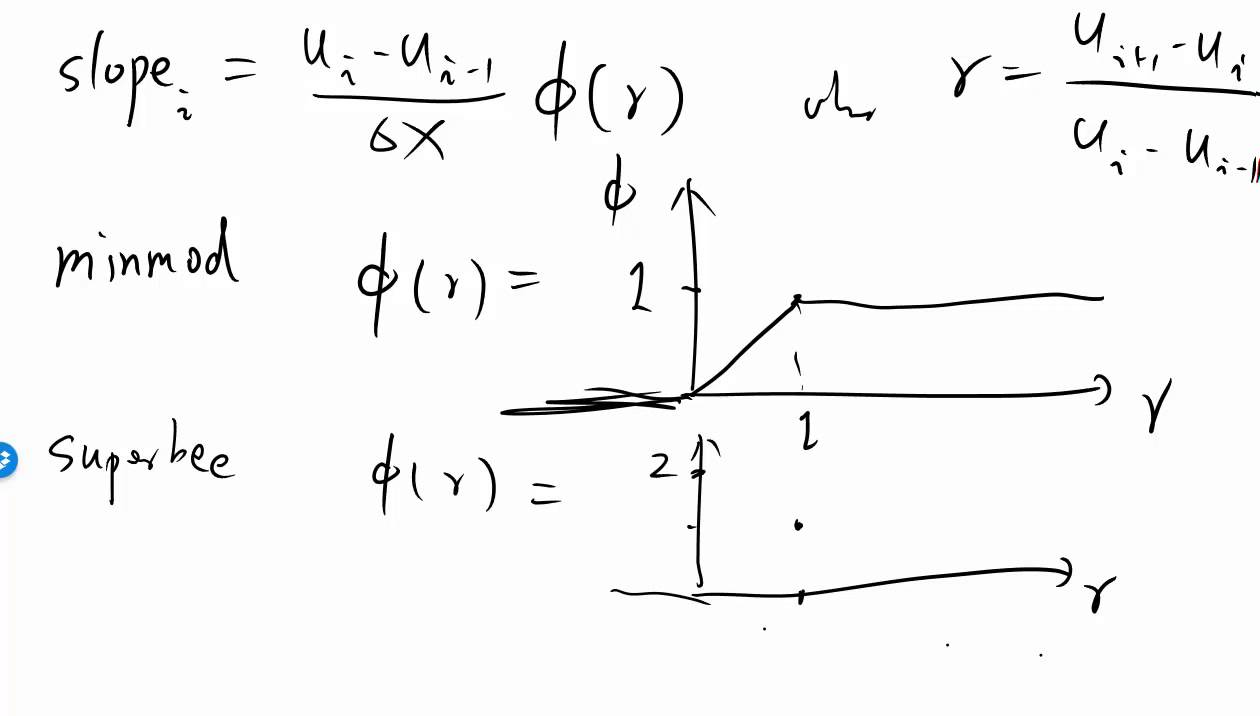 MIT Numerical Methods for PDEs Lecture 12: Examples of Flux Limiters