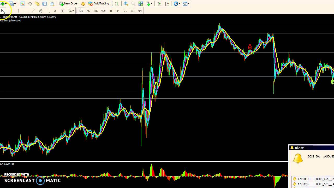 Simple How To Draw Support Resistance Lines In Mt4 Chart Youtube