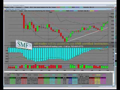 Dow Jones Index Chart Bear Market Reversal Weekly Chart Update vs Bulls [Dow Jones Chart] - YouTube
