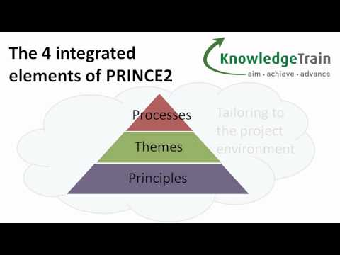PRINCE2 Project Management Explained - Introduction