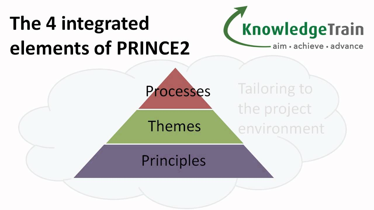 Prince2 project management explained introduction youtube 1betcityfo Choice Image