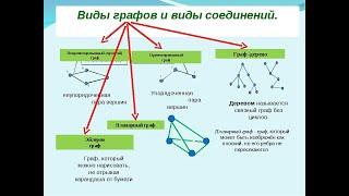 Камилов КТ ш г №20 г Ош Онлайн урок №6 Граф  Вершины и рёбра графа  7 класс