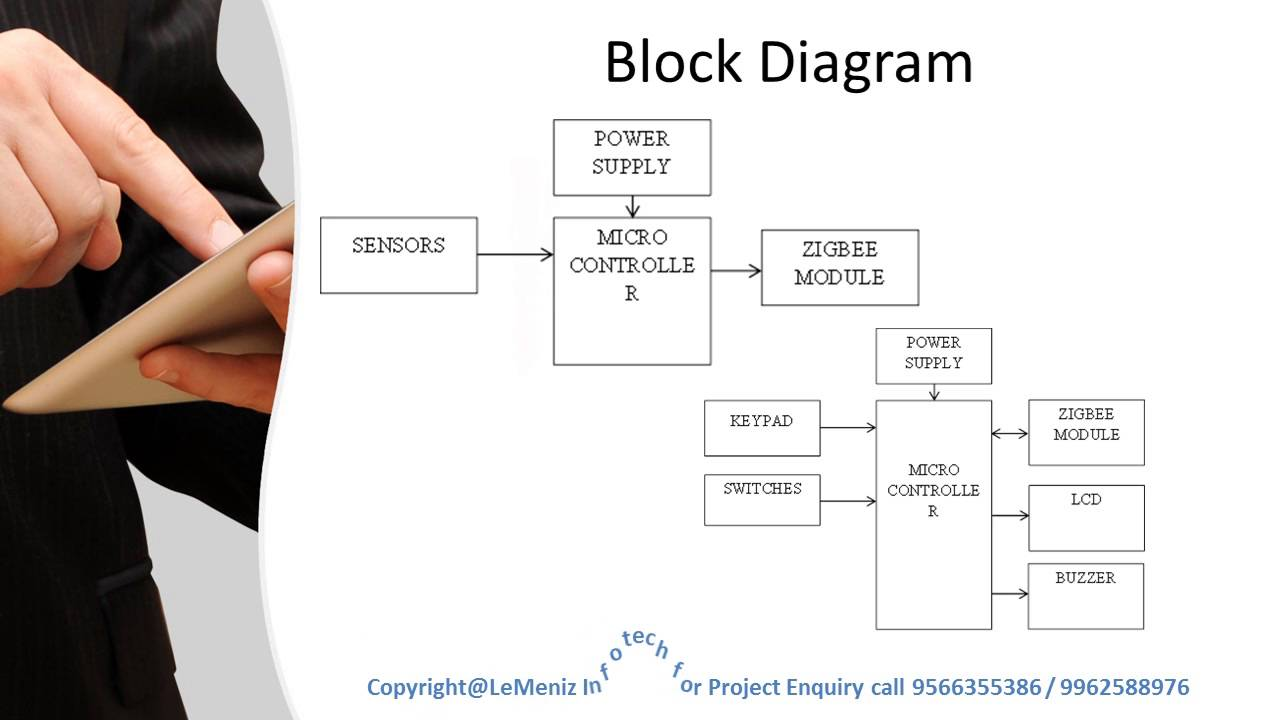 Attractive Wiring Diagrams Xbee Temperature Elaboration - Electrical ...