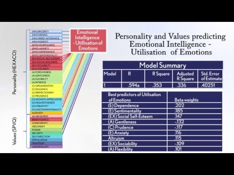 Predicting Emotional Intelligence from Personality & Values