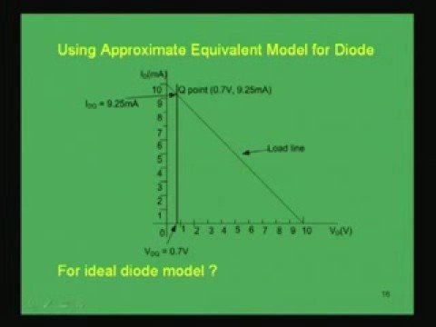 Module - 1 Lecture - 3 Diode Equivalent Circuits