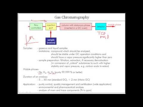 Gas chromatography principle - YouTube