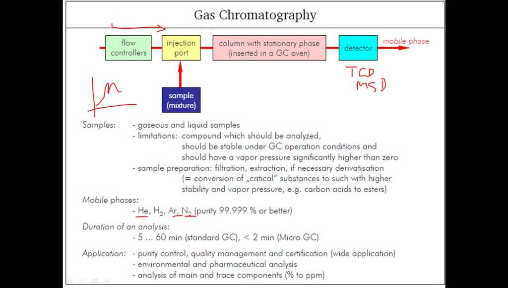 Gas chromatography principle