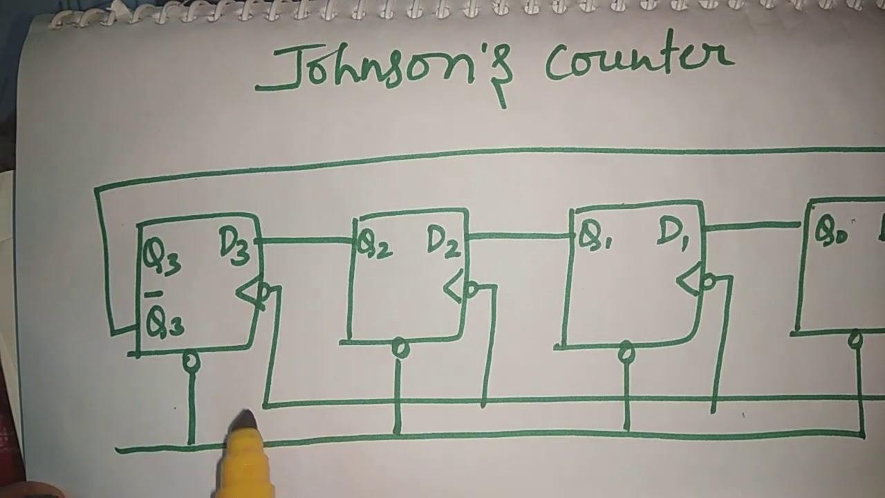 Johnson's counter | counters in digital electronics | aasaan padhaai