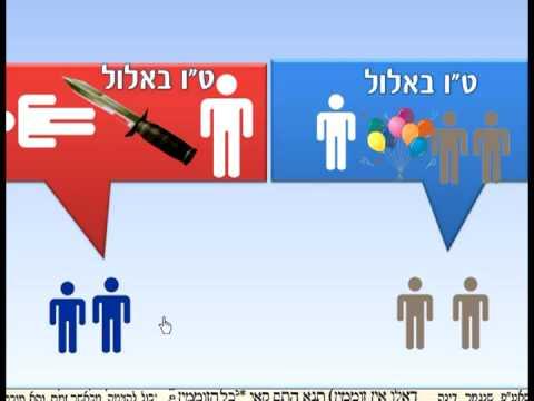 תלמוד בבלי - גמרא - בצורה שלא הכרתם שיעור  Talmud Learning Tora4all 3