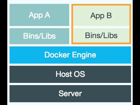 Gaming AWS with Docker : 70% Cost Reduction With 2x More Scale