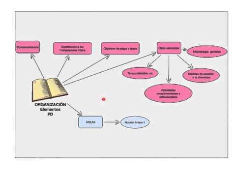 programación docente LOMCE Andalucía