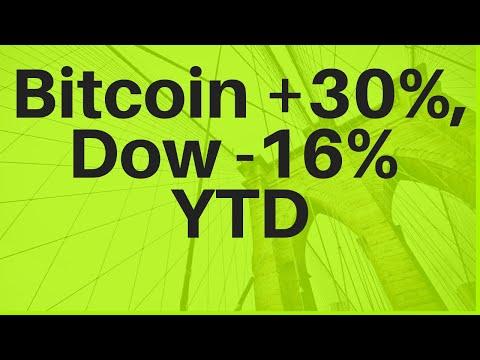 Bitcoin +30%, Dow -16% YTD