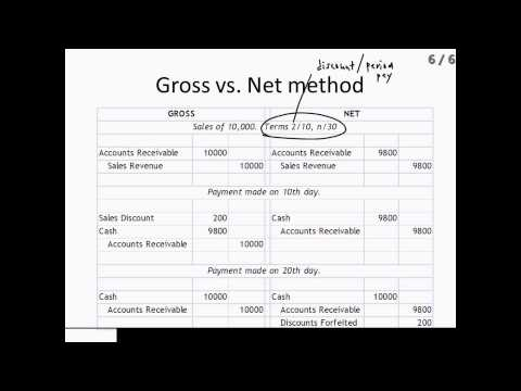 Intermediate Accounting I: Cash Receivables