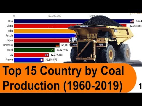 Top 10 Countries by Highest Coal Producing (1980-2018) || india top 10