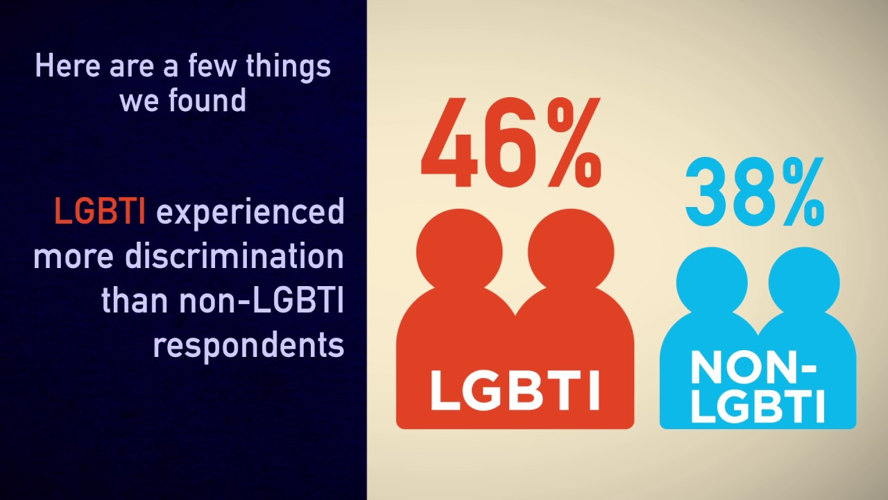 Why Does LGBTI Inclusion Matter? Here Are Three Things You Should Know