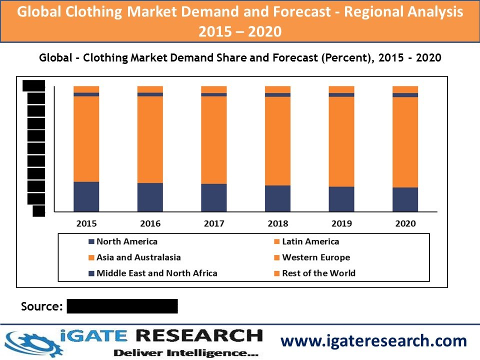 Future Trends in Global Apparel Industry