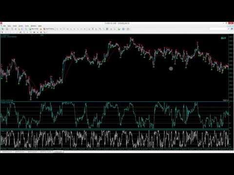 Wall Street US30 Trade Success Avoid Rush Tricks | Forex Day Trading | 15 min chart
