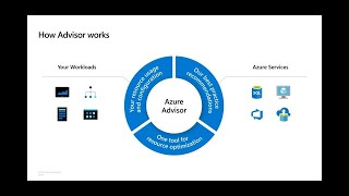 Get the most out of Microsoft Azure with Azure Advisor | THR2181