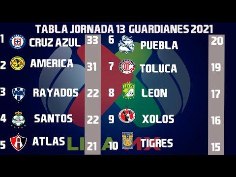 RESULTADOS, GOLES Y TABLA GENERAL JORNADA 13 LIGA MX GUARDIANES 2021 (CLAUSURA 2021)