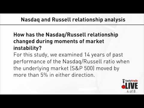 Option Pairs Trading | NASDAQ 100 & Russell