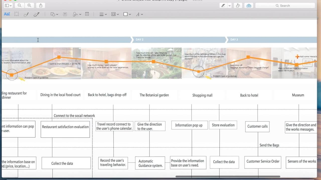 Service blueprint for travel industry strategy planning user service blueprint for travel industry strategy planning user experience malvernweather Gallery