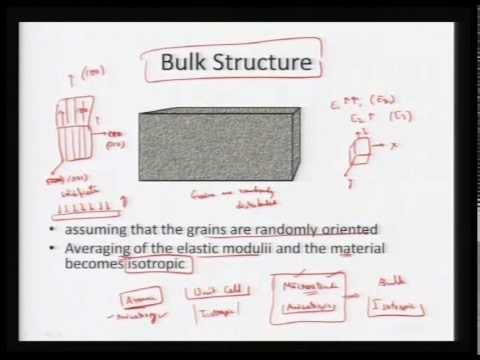 Mod-01 Lec-27 Overview of Nano structures and Nano materials