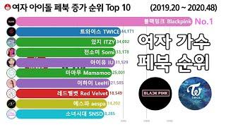 여자 가수 페이스북 팔로워 증가 순위 Top 10 [블…