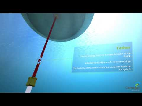 Carnegie Wave Energy CETO 5 3D Animation