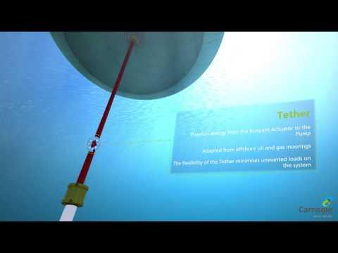 Sistema utiliza ondas submarinas para gerar energia limpa e água potável