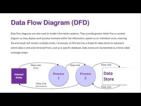 Data Flow Diagram Overview - YouTube Data Flow Diagram on